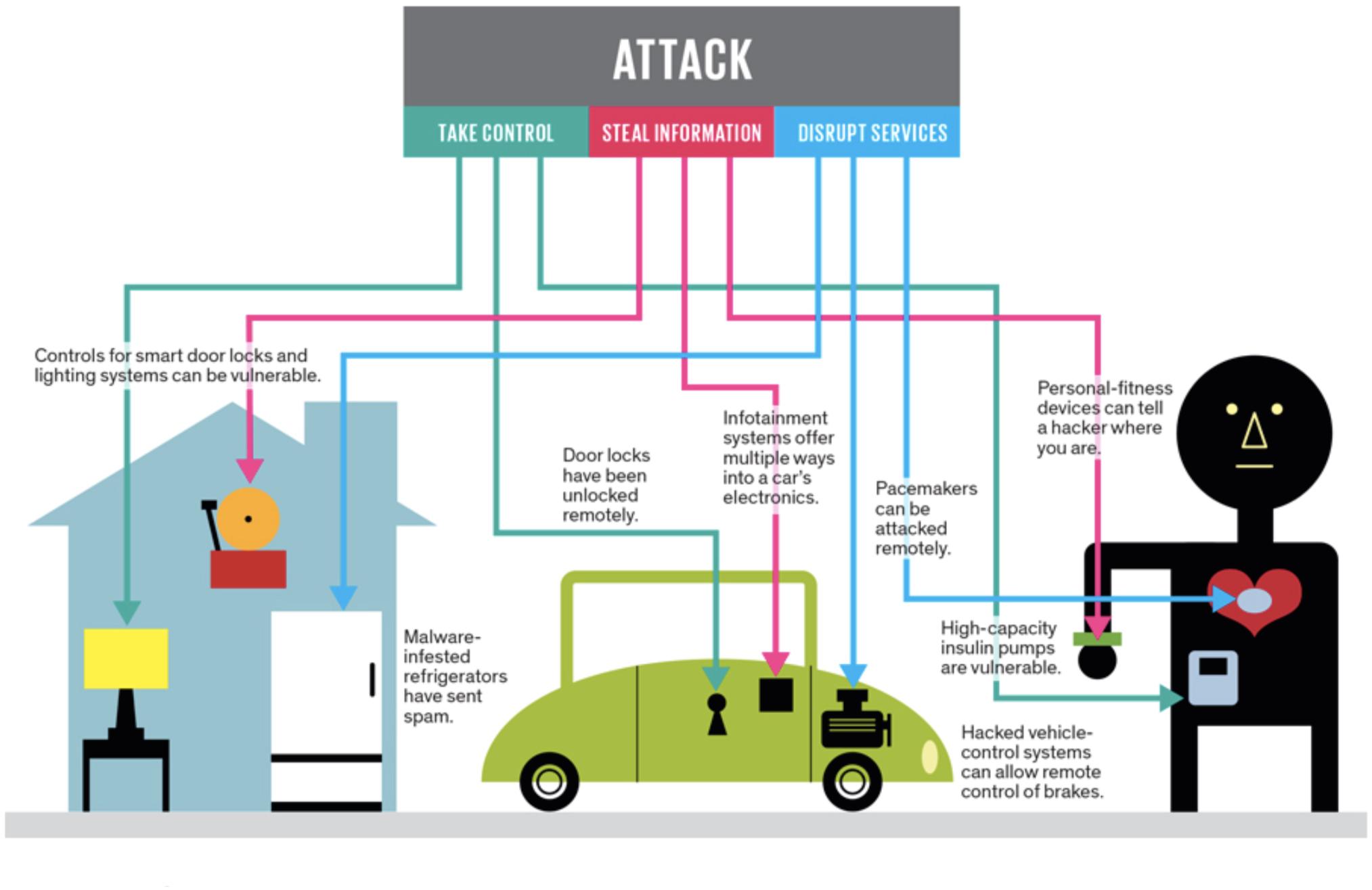 امنیت اینترنت اشیاء (IoT)