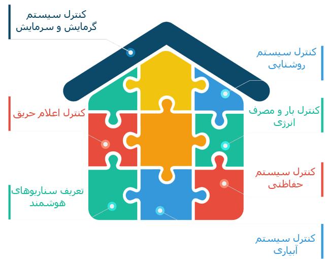 خانه هوشمند و مزایای آن چیست؟